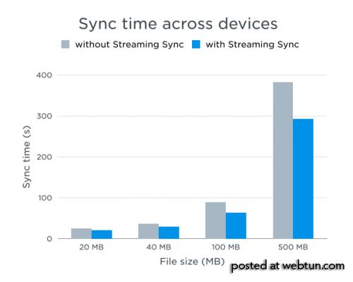 В Dropbox 2.10 ускорили синхронизацию файлов