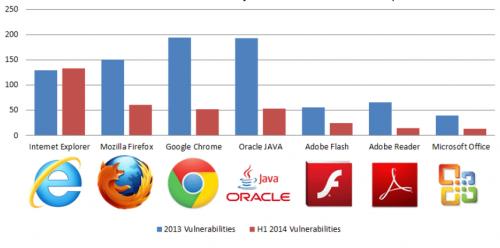 Internet Explorer ушёл в отрыв по количеству уязвимостей
