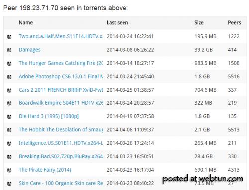 BTindex показывает IP-адреса пользователей BitTorrent