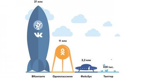 По версии «Яндекса» «Вконтакте» всё ещё является самой популярной соцсетью в Украине