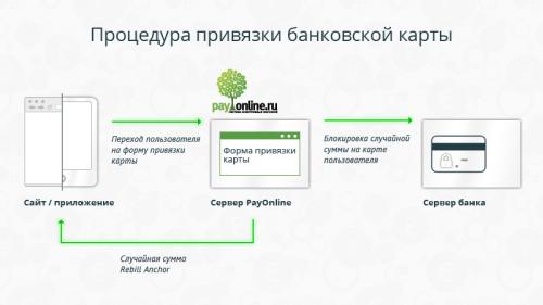 Как зарабатывать с помощью P2P-переводов на своём сайте