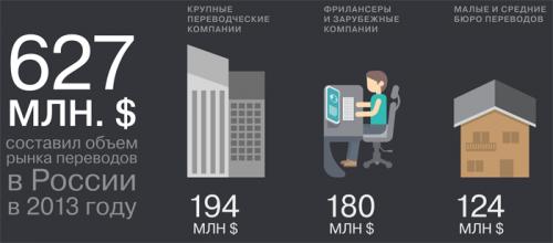 ABBYY Language Services обновила сервис профессионального перевода Perevedem.ru