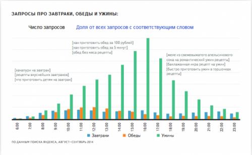 Яндекс исследовал поисковые запросы о кулинарных рецептах