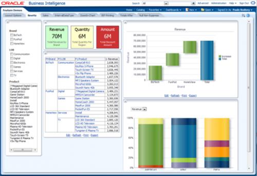 Oracle представила новый сервис Business Intelligence Cloud Service для аналитики «больших данных»