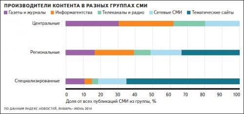 Новости в Интернете читает каждый четвёртый веб-пользователь в России