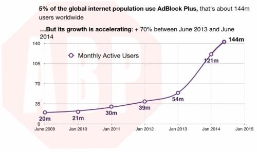 Во Франции подают в суд на создателей AdBlock Plus