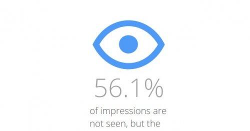 Google: больше половины рекламы в Интернете никогда не просматривается
