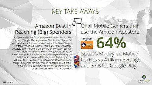 Amazon Appstore значительно обходит Google Play по количеству пользователей, покупающих игры