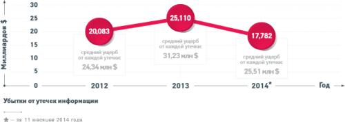 Самые громкие утечки информации 2014 года