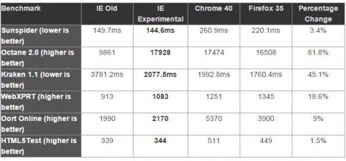 Браузер Project Spartan демонстрирует в тестах лучшие результаты, чем Internet Explorer