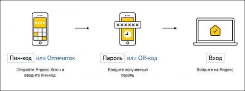 «Яндекс» внедрил двухфакторную аутентификацию