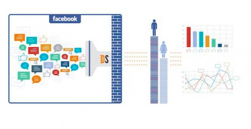 Facebook расскажет рекламодателям, о чём говорят пользователи