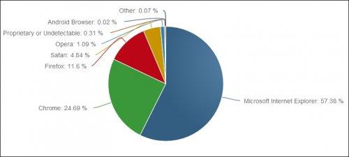 Доля Firefox опустилась до рекордно низкого за последние годы значения