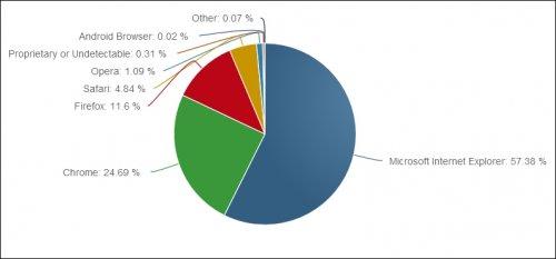 Microsoft избавится от Internet Explorer