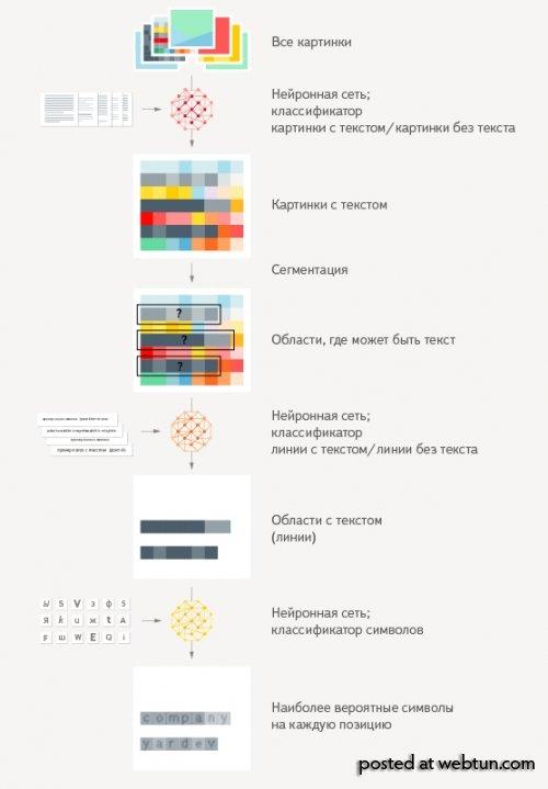«Яндекс.Диск» научился искать изображения по надписям на них