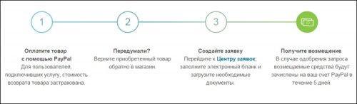 PayPal внедрила в России услугу бесплатного возврата товаров