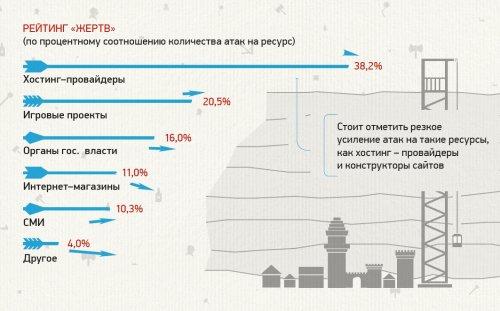 По итогам первого квартала года Россия заняла второе место в мире по числу жертв DDoS-атак